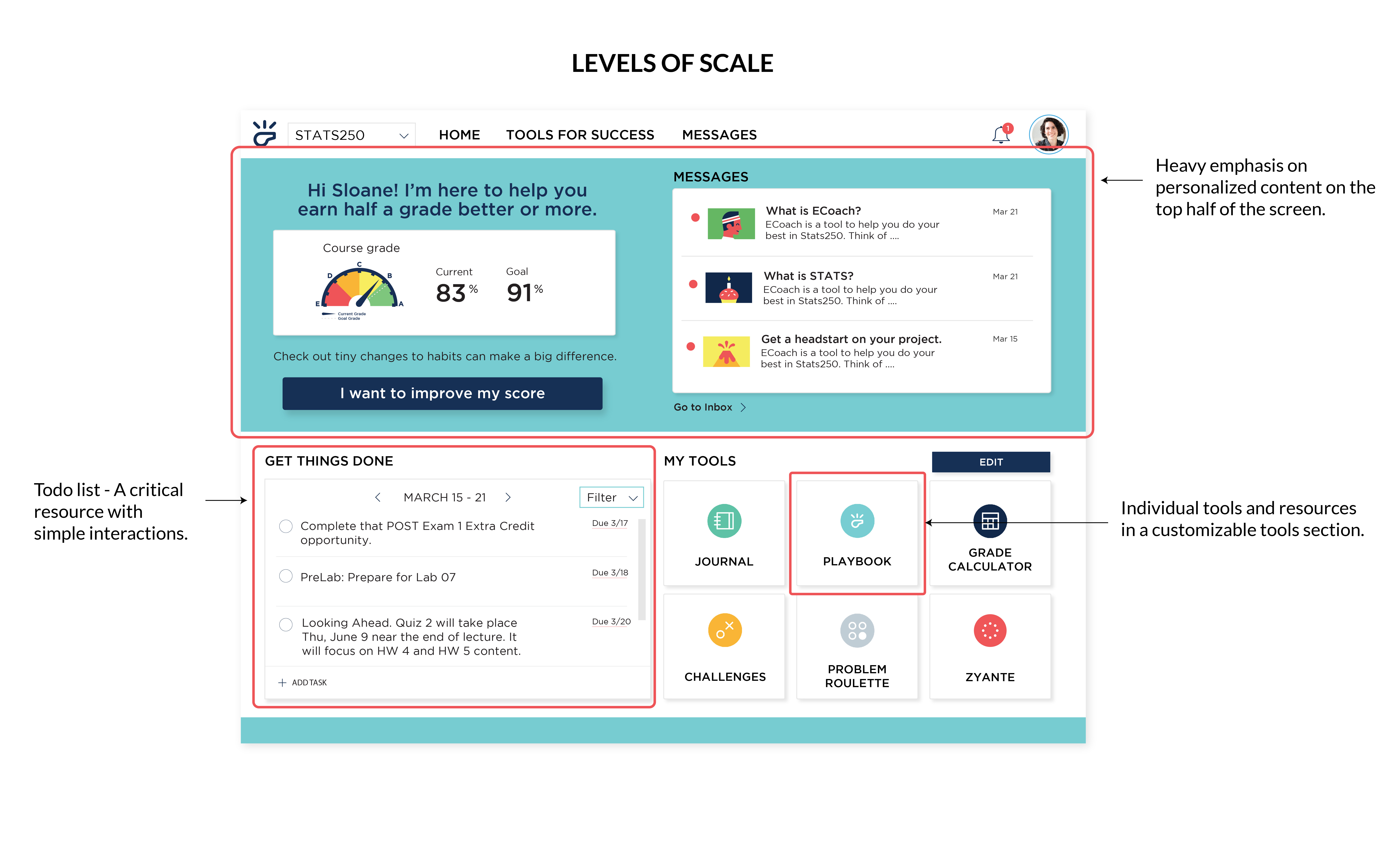 Levels of scale on ECoach homepage.